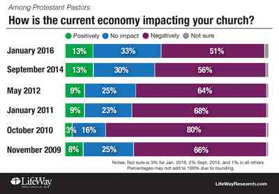 3 Out of 10 Churches Face Budget Shortfalls
